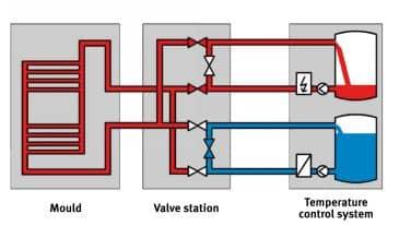 Single_Cooling_Process