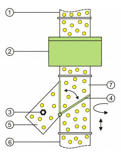 Sesotec: onze keuze voor magneetsortering en recycling